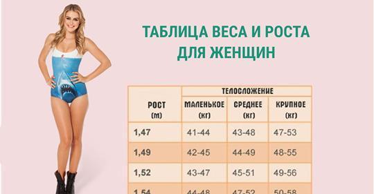 Посмотрите, какой должен быть идеальный вес